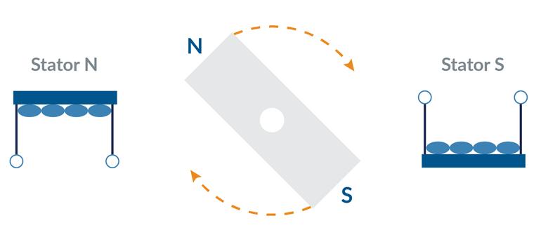 2. Modèle d'aimant à barre tournante pour moteurs pas à pas.