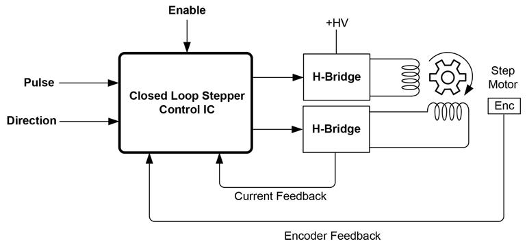 6. Schéma du système de haut niveau.