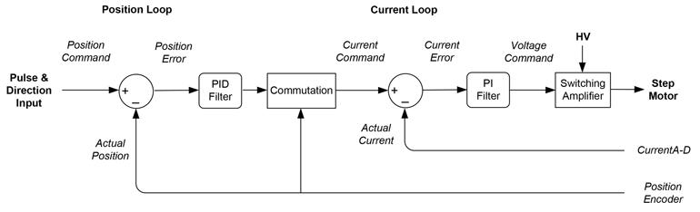 7. Système de contrôle pas à pas en boucle fermée.
