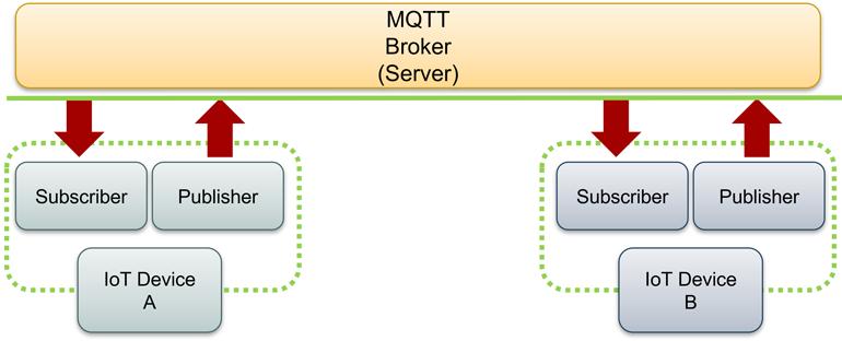 1. MQTT simplifie les architectures de traitement des données industrielles, permettant aux appareils de terrain IoT de terrain compatibles MQTT tels que les API de publier et souscrire des données directement via un courtier.