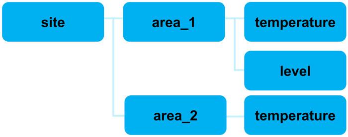 2. Les utilisateurs définissent des sujets faciles à comprendre dans MQTT comme des structures en couches pour gérer et organiser les charges utiles de données;  un exemple de sujet pourrait être