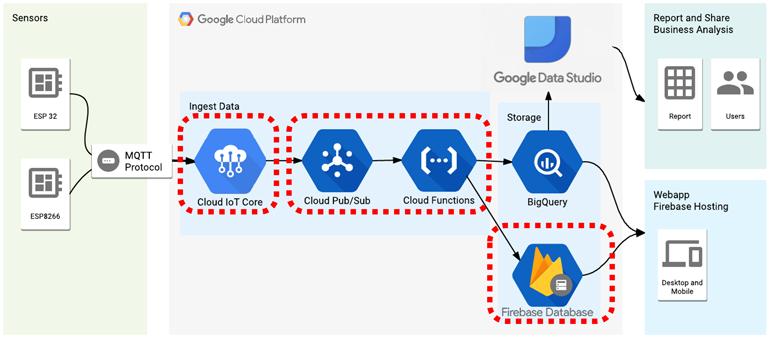 4. La plupart des utilisateurs trouveront plus facile d'utiliser un service cloud SCADA / Dashboard pour connecter les données des appareils de terrain compatibles MQTT et les API pour la surveillance à distance et les rapports.