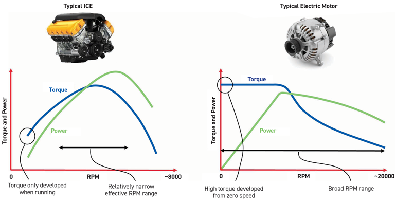 Ces graphiques montrent les différences entre les courbes de couple et de puissance des véhicules ICE et EV.