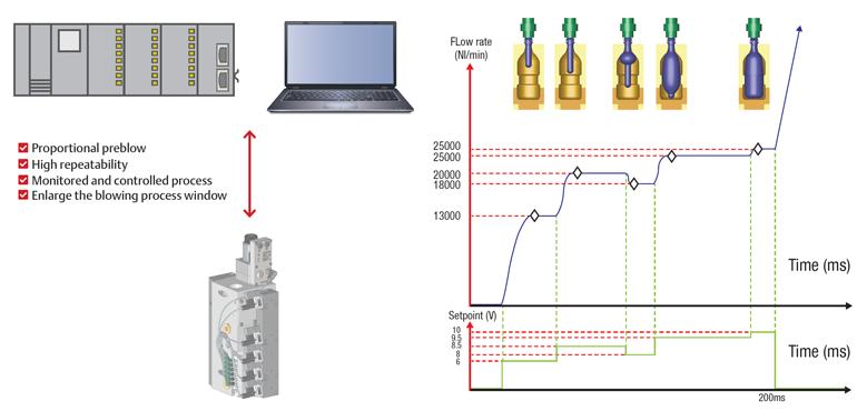 L'introduction d'une vanne de régulation proportionnelle dans l'étape d'expansion de pré-soufflage de la production de PET donne un niveau de contrôle plus élevé de chaque poste de machine que le modèle de débit haute pression marche / arrêt précédemment utilisé.