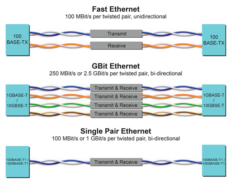 L'Ethernet à paire unique fournit des vitesses de transmission comparables à l'Ethernet Fast et Gbit actuel jusqu'à 40 mètres et aux normes actuelles.  Pour 10 Mbit / s, SPE est certifié jusqu'à 1000 mètres.