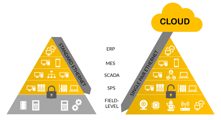 L'Ethernet à paire unique accomplira ce que les protocoles Ethernet et bus de terrain standard ne peuvent pas faire de manière efficace ou rentable dans la pyramide d'automatisation traditionnelle (à gauche): créer un réseau TCP / IP de niveau à nuage sur un seul champ sous un protocole Ethernet.
