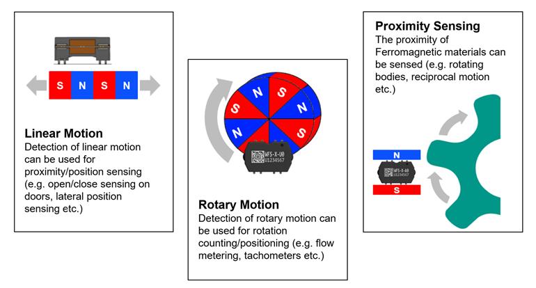 Les capteurs utilisent l'effet Wiegand pour générer une impulsion cohérente lorsque la polarité du champ magnétique s'inverse et fournit de l'énergie pour les applications à faible puissance.