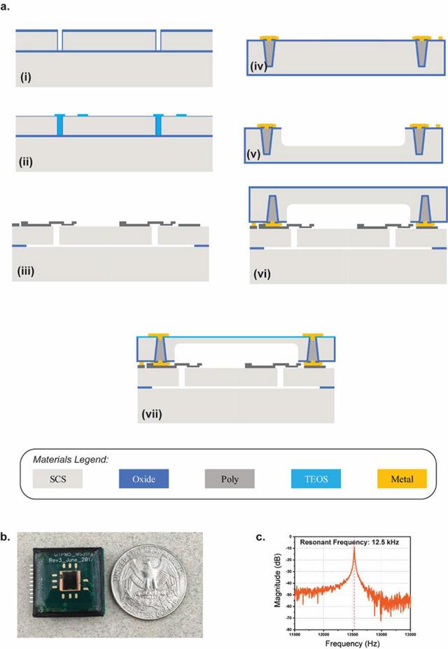 2. (a) Vue en coupe montrant la fabrication de l'ACM.  (i) La tranche (100) silicium sur isolant (SOI) avec une couche de dispositif de 40 μm comme couche de base.  Les tranchées sont gravées en utilisant une gravure ionique réactive profonde (DRIE) dans la couche de dispositif.  (ii) Les tranchées sont ensuite remplies à l'aide de l'orthosilicate de tétraéthyle (TEOS) par dépôt chimique en phase vapeur à basse pression (LPCVD).  La région exposée est thermiquement oxydée pour former la couche d'oxyde sacrificielle supérieure (270 nm d'épaisseur) pour les électrodes de détection.  (iii) Du polysilicium est déposé et structuré pour l'électrode de détection.  La plaquette est libérée dans une solution de fluorure d'hydrogène (HF) à l'aide d'un sécheur à point supercritique.  (iv) la tranche de coiffage est sur une tranche de silicium;  les vias traversant le silicium (TSV) sont formés à l'aide de piliers en polysilicium profond avec isolation d'oxyde.  (v) Une cavité profonde est gravée à l'aide de DRIE, dont la profondeur est conçue pour contrôler le niveau de pression de l'emballage.  (vi) La tranche de coiffage est ensuite liée en utilisant une liaison eutectique sous vide poussé.  (vii) La plaquette de coiffage est mise à la terre pour exposer le TSV, qui est suivi par un dépôt chimique en phase vapeur assisté par plasma (PECVD) et une galvanoplastie métallique pour former l'acheminement électrique sur le dispositif emballé.  (b) Capteur de vibrations interfacé avec l'électronique de lecture sur un circuit imprimé miniature (2 × 2 cm) avec revêtement époxy protecteur.  (c) Fréquence de résonance mesurée de 12,5 kHz du microcapteur dans des conditions de vide.