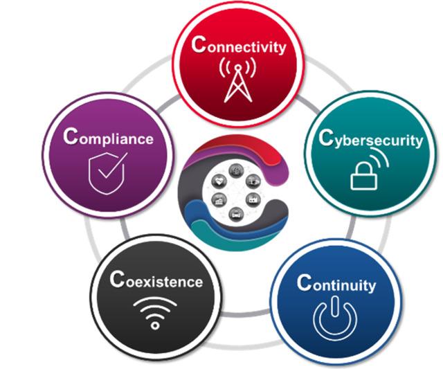 Les 5 C de l'IoT incluent la connectivité, la cybersécurité, la continuité, la coexistence et la conformité.