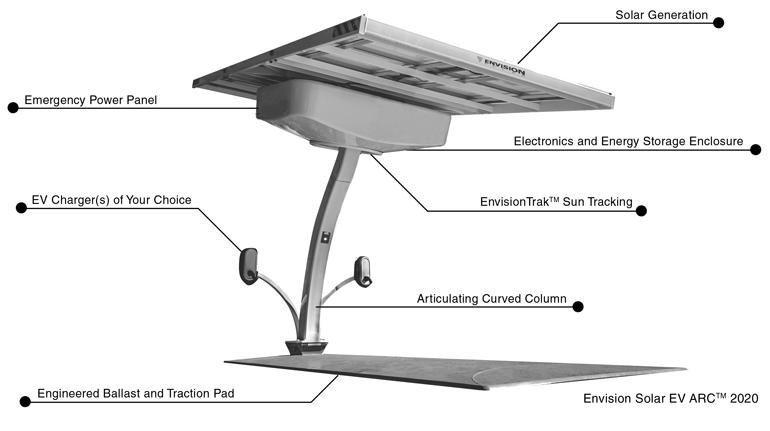 L'EV ARC est autonome et tient dans un seul espace de stationnement.