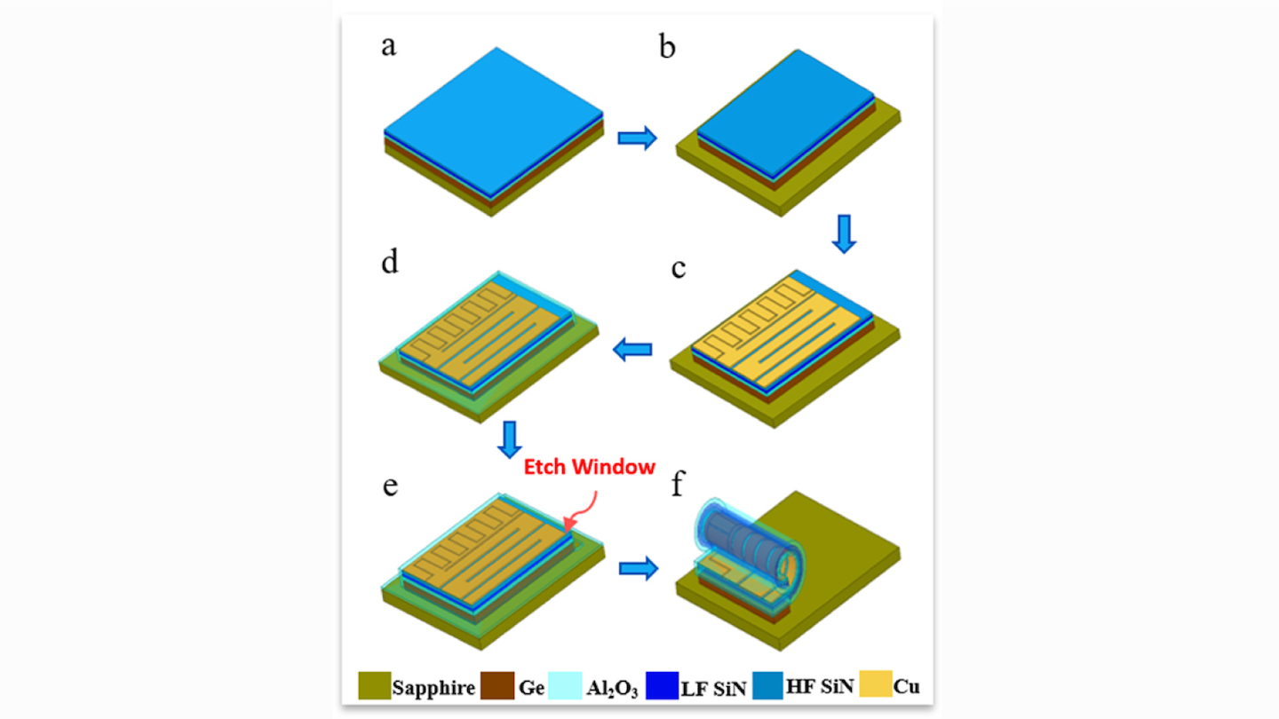 Combining capacitors and inductors on a single cylindrical tubular component begins with depositing metals using electron-beam evaporation and lithography to define the metal pattern and etching process. The final etching step triggers the self-rolling process of the stacked membrane.
