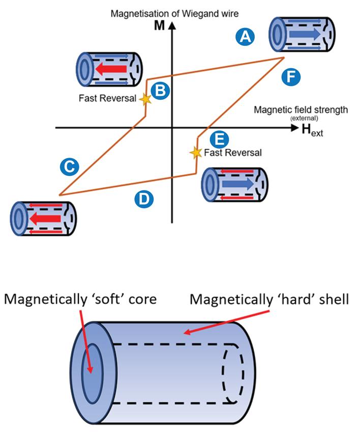 Dans le cycle de Wiegand, un champ magnétique peut «basculer» vers la polarité opposée.