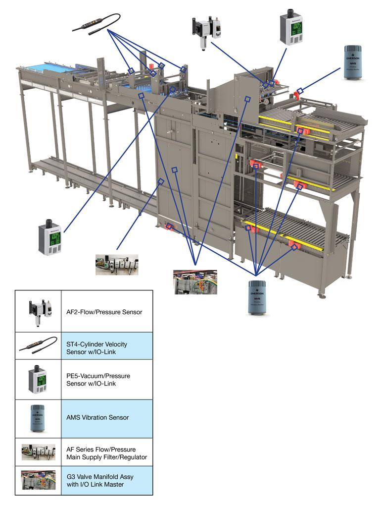 Une application de palettisation.  L'utilisation du type de surveillance de l'état de la machine basée sur les bords, comme illustré ici par Emerson, peut augmenter la disponibilité grâce à la maintenance prédictive tout en offrant une plus grande efficacité globale de l'équipement.