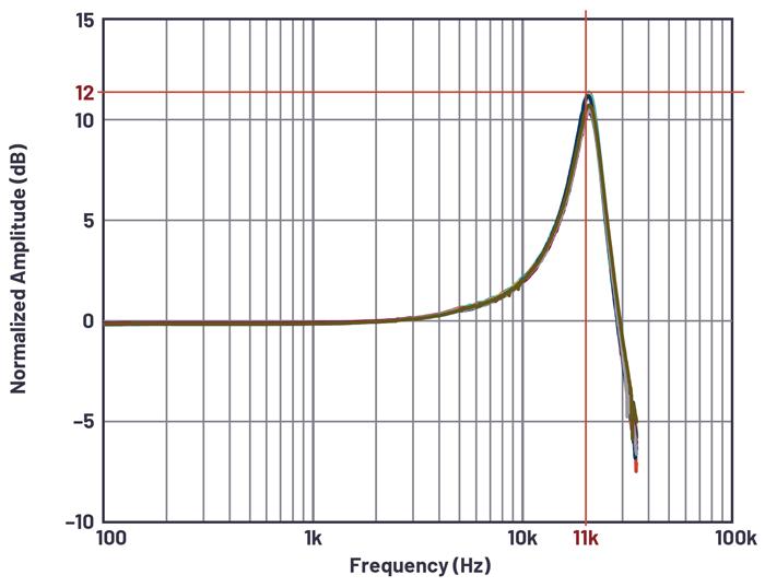 Ce graphique montre la réponse en fréquence de l'accéléromètre MEMS utilisé dans le circuit.
