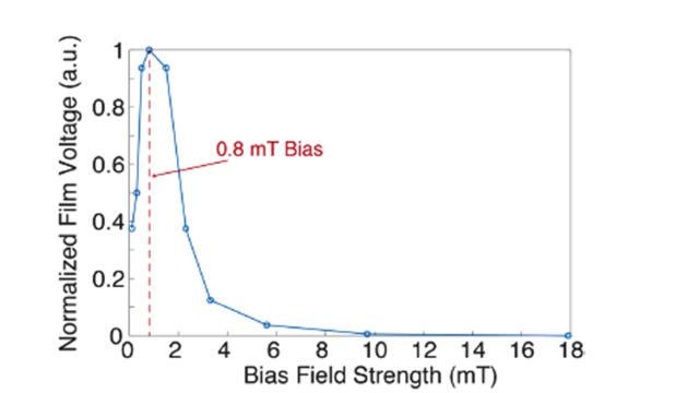 3. Tension de sortie du film en fonction du champ de polarisation: la tension de résonance de crête est significativement augmentée par un champ de polarisation modeste qui peut être produit par un aimant permanent.