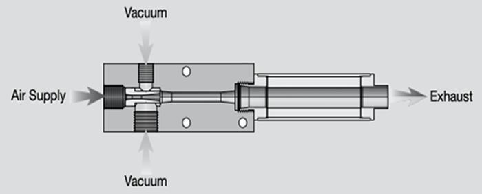 Dans cette pompe à un étage, le vide est créé en forçant l'air comprimé à travers un orifice de limitation (buse).  L'air se dilate à sa sortie de la buse, augmentant en vitesse pour atteindre des vitesses supersoniques avant d'entrer dans le diffuseur.  Cela crée un vide au niveau de l'orifice d'entrée du vide entre le diffuseur et la buse.  La buse et le diffuseur forment ensemble une cartouche à vide venturi.