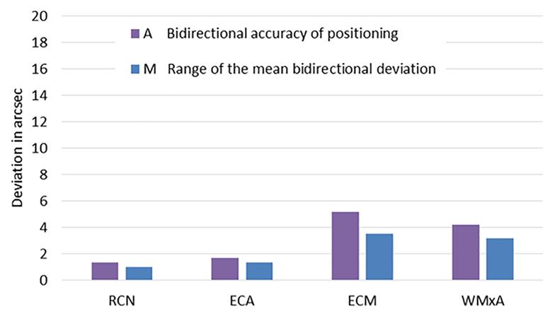 Ce graphique compare la précision bidirectionnelle du positionnement des codes et la plage de l'écart de position bidirectionnel moyen.  Les codeurs d'angle optiques RCN et ECA présentent un écart beaucoup moins important entre la position réelle et souhaitée que les codeurs magnétiques (ECM) et inductifs (WMxA).