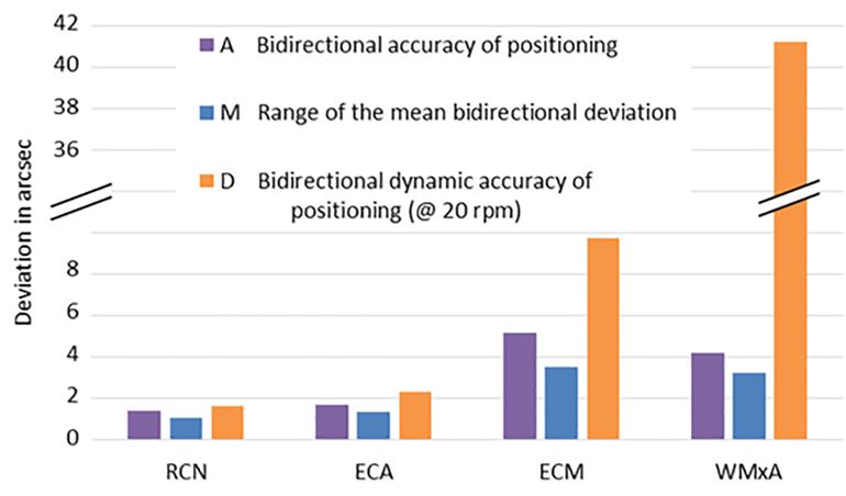 Ce graphique compare la précision dynamique du positionnement des codeurs, un paramètre qui détermine leurs précisions de contournage réalisables.  Il montre l'écart élevé pour le codeur inductif.