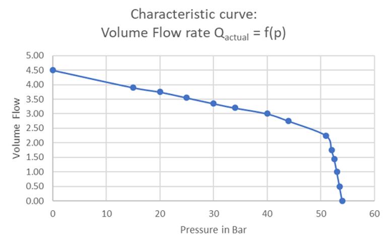 Affichage du débit en fonction de la pression.