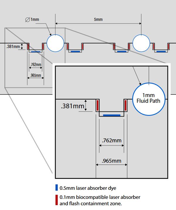 Deux pièces d'accouplement transparentes peuvent être attachées l'une à l'autre à l'aide du soudage STTIr sans détruire ni bloquer les petites voies de fluide minces.