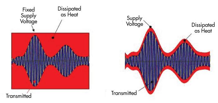Schéma illustrant le gaspillage d'énergie dans un émetteur radio sans et avec l'utilisation de la technologie de suivi d'enveloppe.  Le suivi d'enveloppe est une technique de modulation d'alimentation qui ajuste en continu la tension du convertisseur utilisée par l'amplificateur de puissance radiofréquence.