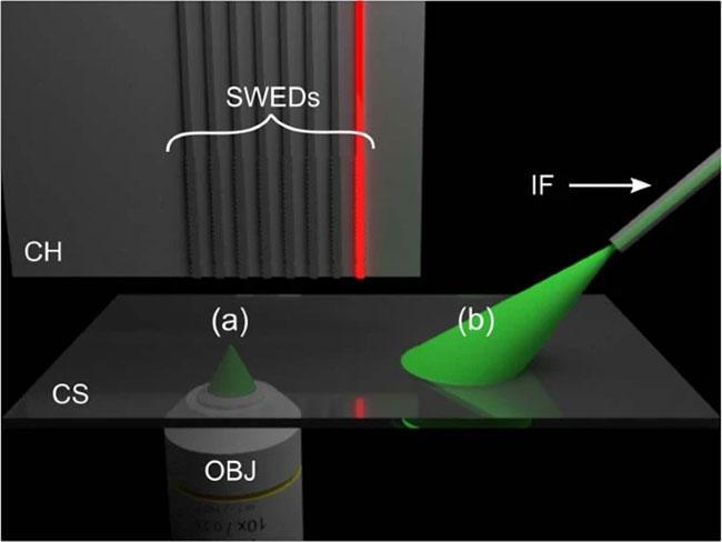 3. a) Configuration de la caractérisation: un microscope inversé est couplé à une source laser pour une excitation opto-acoustique;  la puce SOI (CH) est montée dans une géométrie de trans-illumination et est balayée en trame sur l'échantillon placé sur la lamelle (CS) (étapes non représentées).  (b) Installation d'imagerie: la source laser pour l'excitation optoacoustique est couplée dans une fibre optique, qui illumine l'échantillon;  la puce est montée dans une géométrie d'éclairage en mode réflexion.  La lamelle contenant l'échantillon est balayée par trame tandis que la puce et la fibre d'éclairage (IF) sont stationnaires (étages non représentés).  Dans les deux configurations, l'interrogation SWED est effectuée par un laser à onde continue accordable: OBJ, objectif de microscope.
