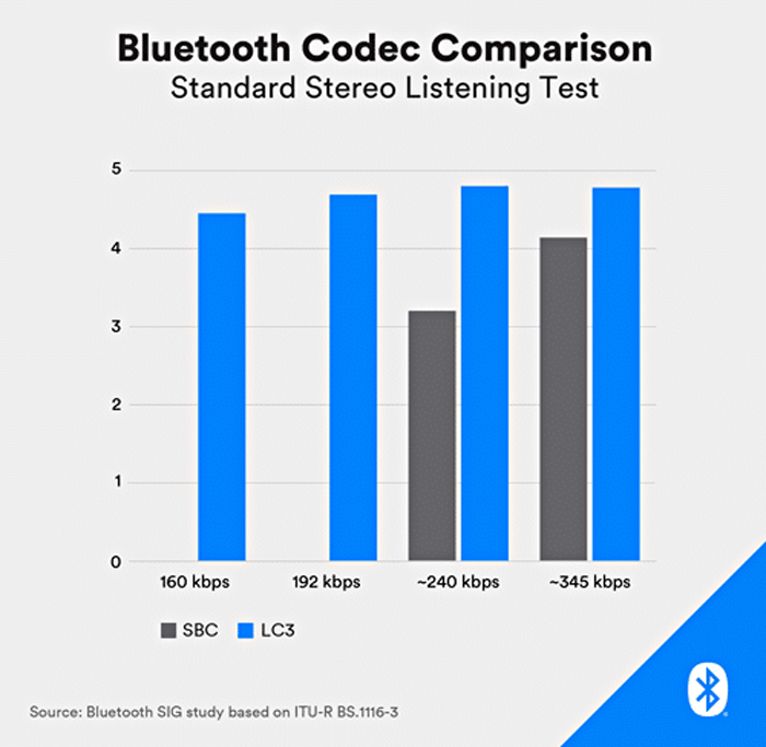 What S The Difference Between Bluetooth Le And Bluetooth Le Audio Microwaves Rf