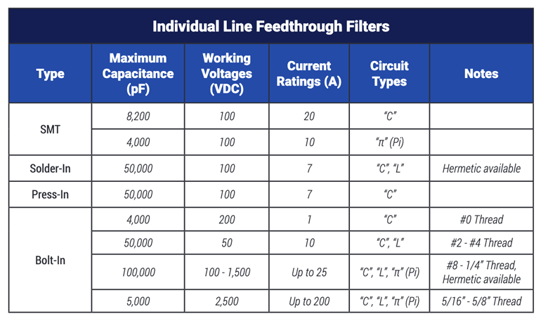 14. The maximum capacitance varies depending on the type of feedthrough filter you use.