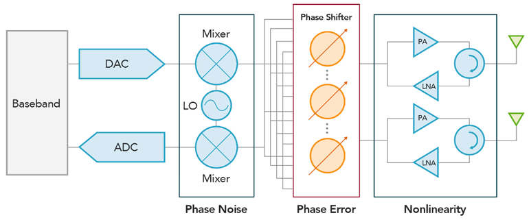 3. A typical mmWave transceiver circuit consists of several components, including mixers, local oscillator, phase shifters, power amplifiers, low-noise amplifiers, and integrated antennas.