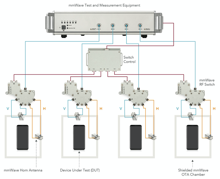 6. This diagram depicts a representative multi-DUT OTA test setup.