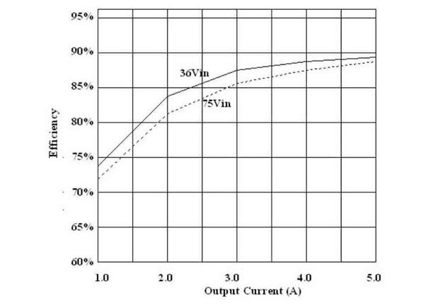 Power Supply Characteristics FAQs