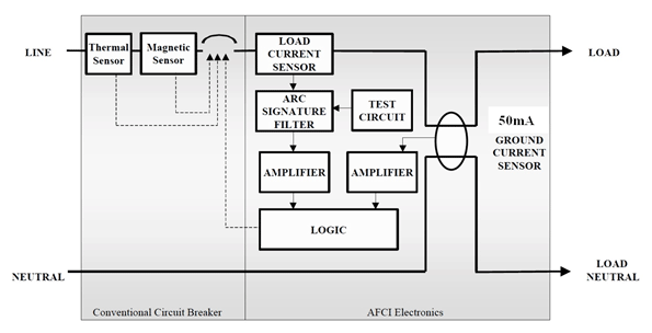 Arc Fault Circuit Interrupters Detect And Mitigate Effects Of Arcing Faults  | Power Electronics | Afci Schematic Wiring Diagram |  | Power Electronics