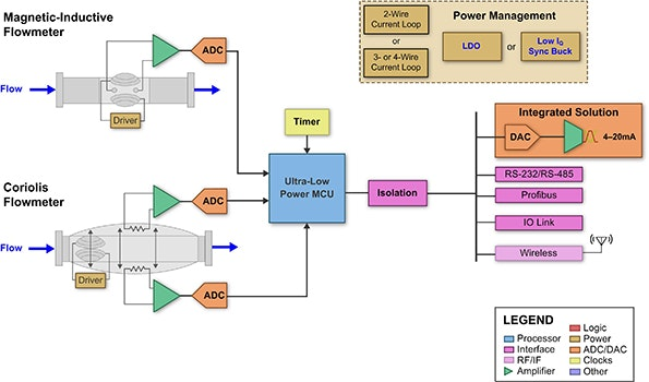 Wide Vin Synchronous Buck Converter Powers Smart Sensors