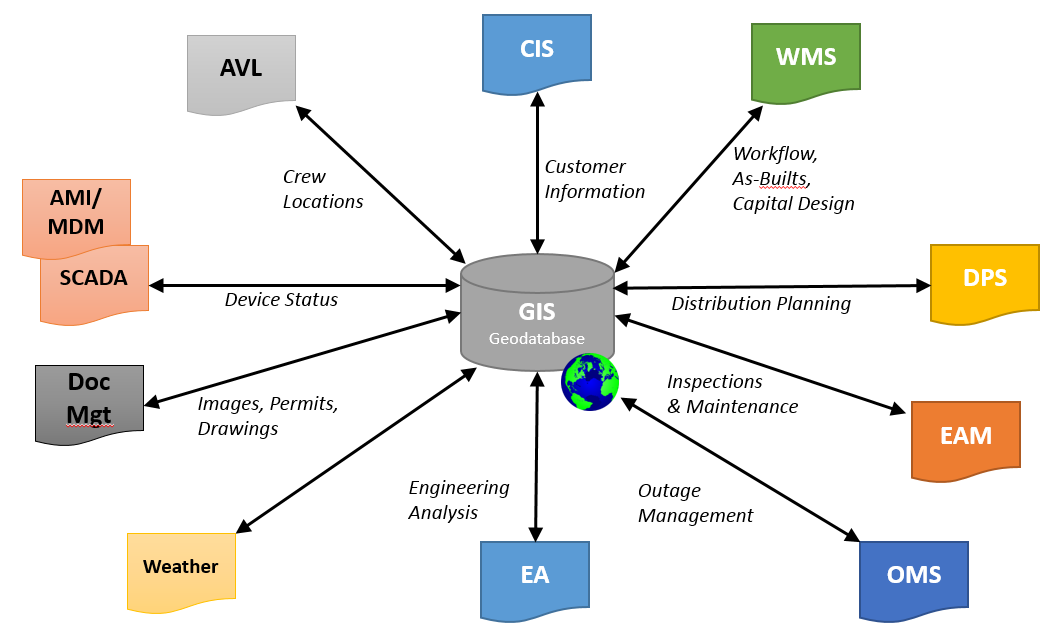 Www Tdworld Com Sites Tdworld com Files Future Of Gis Part2 Systems