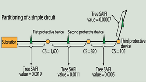 A Wise Investment: National Grid Develops Hazard-Tree Risk Reduction Strategy. Partitioning of a Simple Circuit