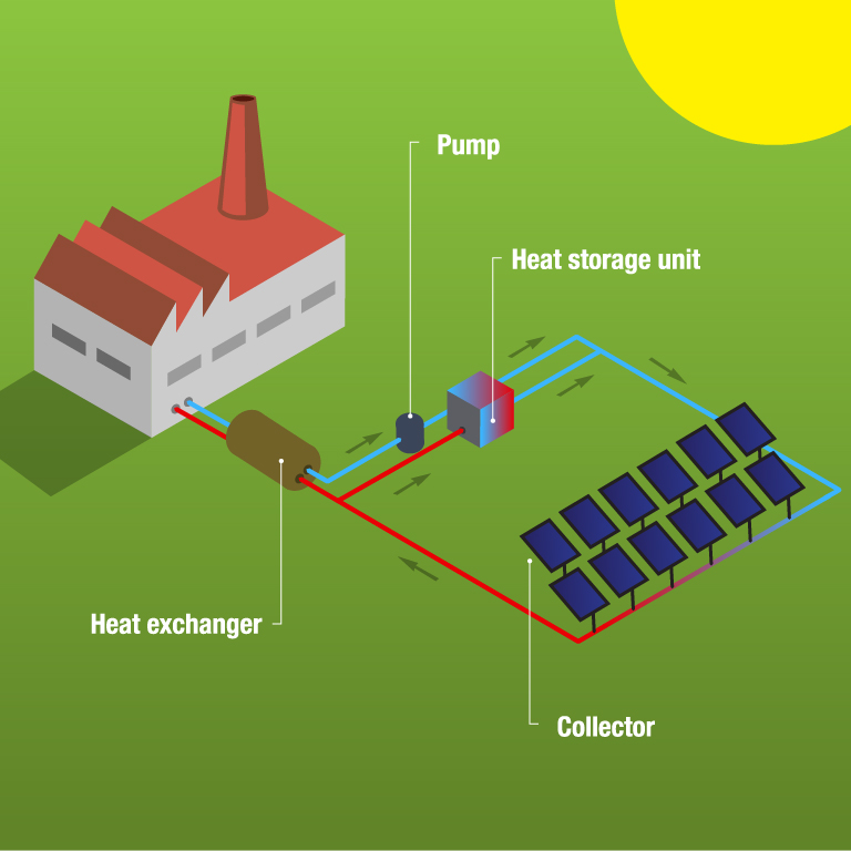 Solar heat for district heating and industrial processes.