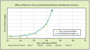 Effect of wind on trees and overhead electric distribution systems.