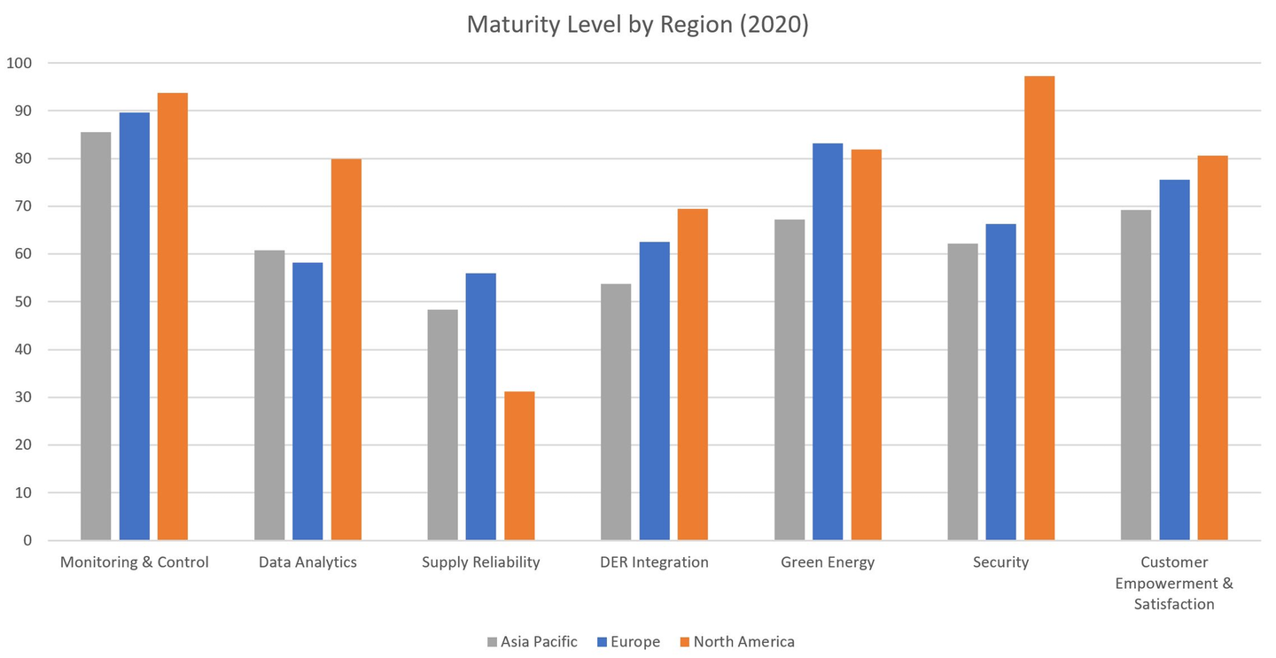 The 2020 maturity level by region for each of the seven key dimensions