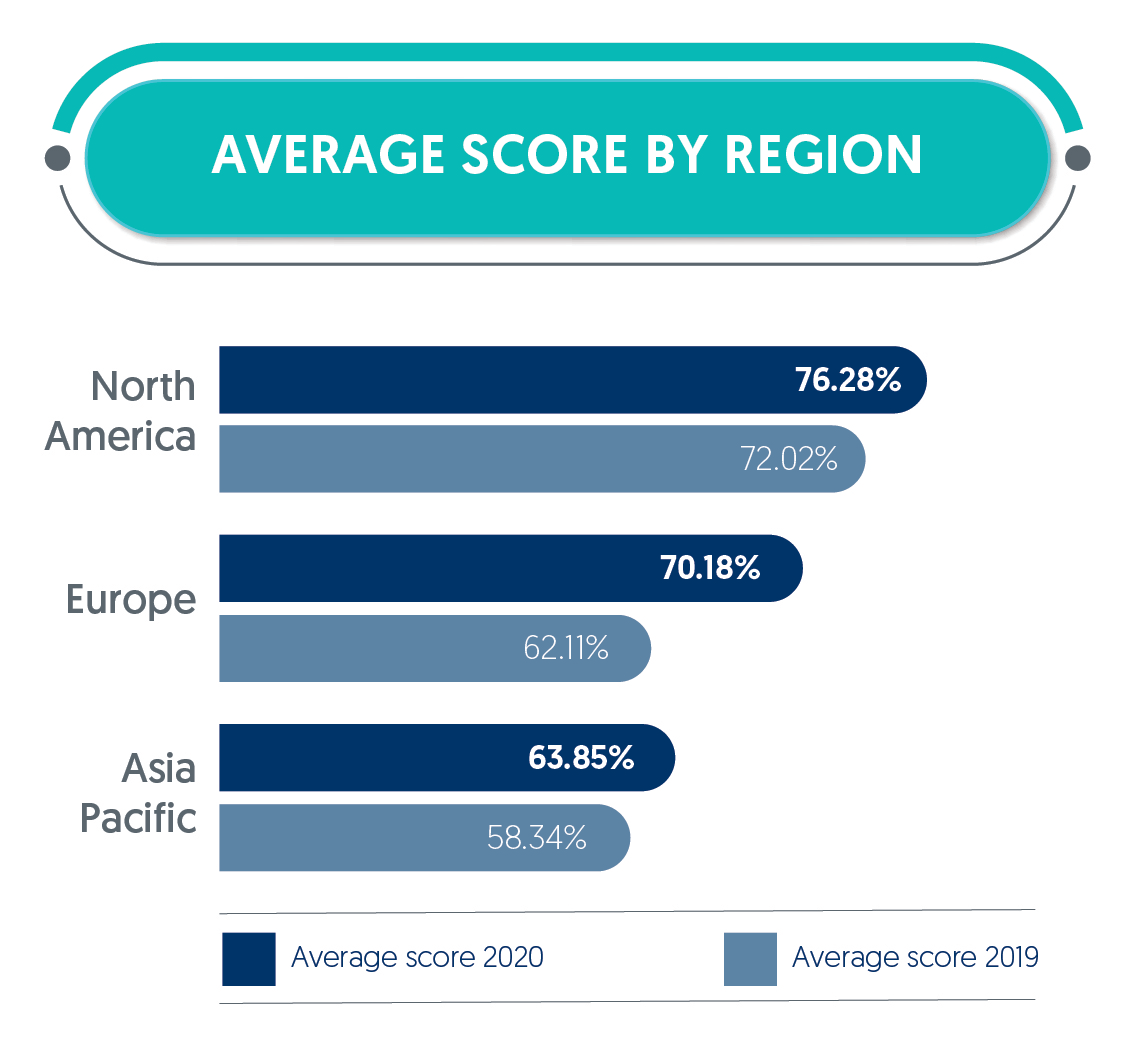 Average score by region showing improvement between 2019 and 2020