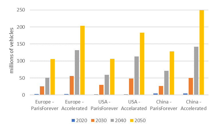 Figure 3. VE deployment in Europe, the United States and China in the Paris Forever and Accelerated Actions scenarios