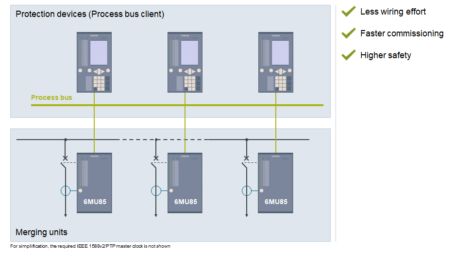 Figure 1. The process bus technology in substations digitalizes the information at the process level and communicates via fiber optic cables to the protection and station control system.