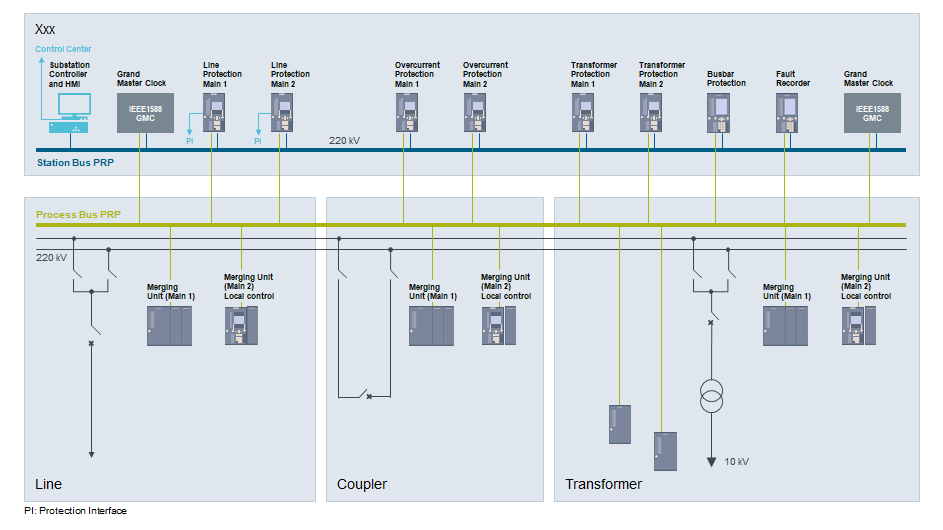 Figure 2. Energy automation diagram shows above the secondary technology on substation control level while below the process level with the merging units in the line, coupler and transformer feeder is shown.