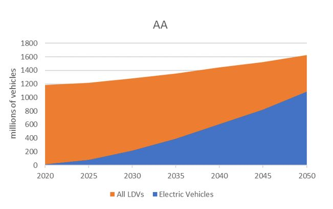 Figure 1. Contribution of EVs to the global fleet of light vehicles (millions of vehicles) in the Paris Forever (top), Paris 2 ° C (middle) and Accelerated Actions (bottom) scenarios.