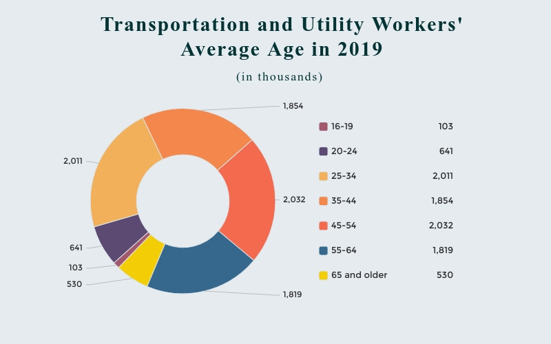 Data taken from The Bureau of Labor Statistics: 2019 household data annual averages of employed persons by detailed industry and age.