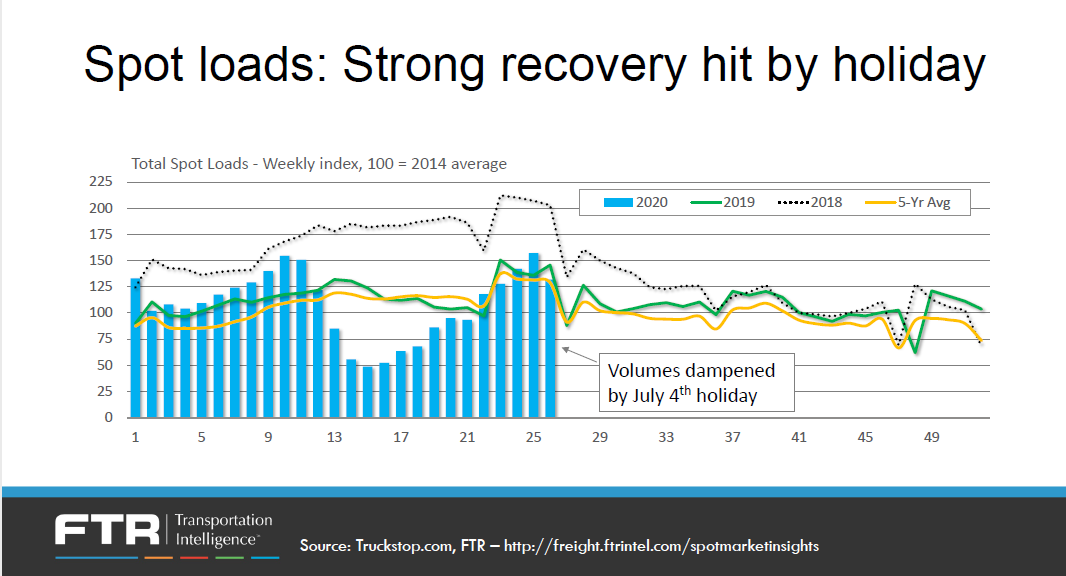 071020 Ftr 2 Spot Loadfs Strong Recovery Hit By Holiday