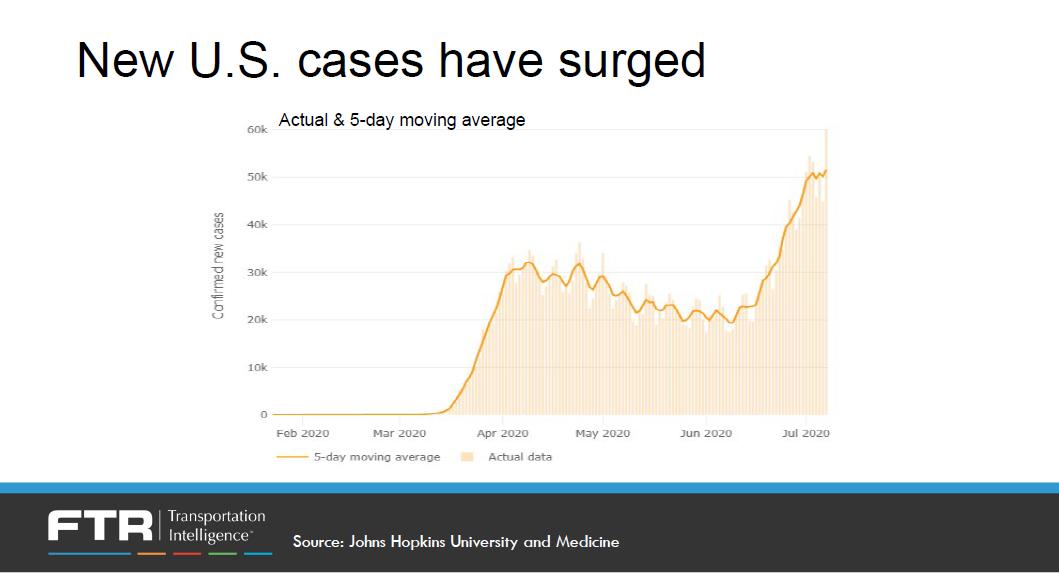 071020 Ftr 5 Covid Cases Surge
