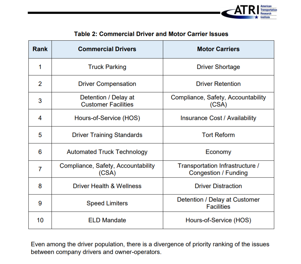 Atri Top 10 Driver Versus Carrier Chart
